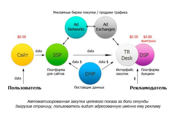 Схема работы RTB