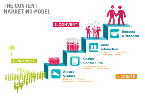 content_marketing_model-600.png