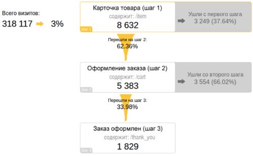 metrika_goals_funnel-1.png