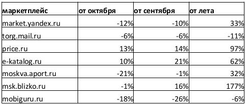 Выпуск №262: SEO для e-commerce: тренды, кейсы: Рис. 1