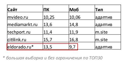 Выпуск №262: SEO для e-commerce: тренды, кейсы: Рис. 2
