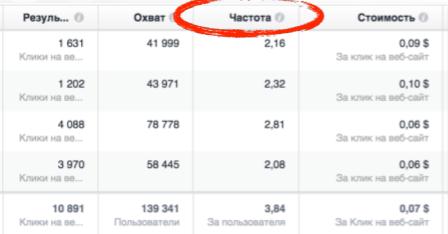 Особенности мобильной рекламы в Facebook и Instagram