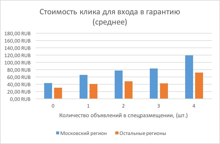 Стоимость клика для входа в гарантию (среднее)