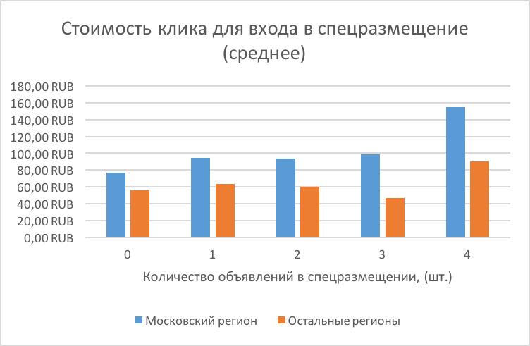 Стоимость клика для входа в спецразмещение (среднее)