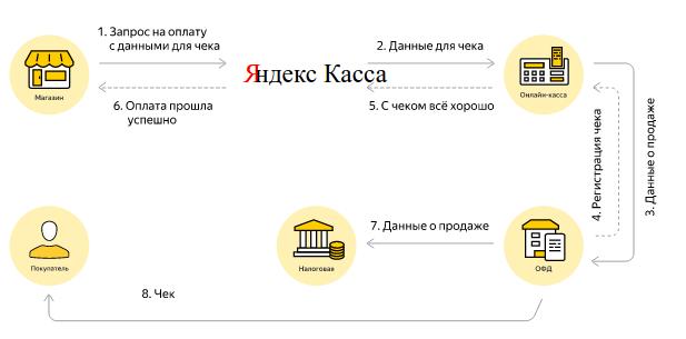 Как устроена Яндекс-Касса