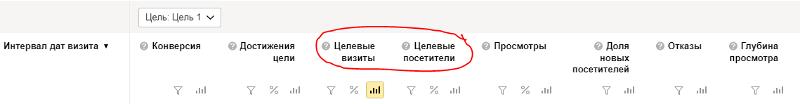 Фрагмент отчета «Посещаемость» в Яндекс.Метрике