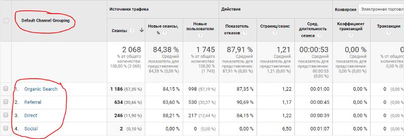 Фрагмент отчета «Каналы» вGoogle Analytics