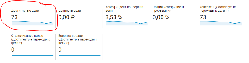 Фрагмент отчета «Цели» / «Обзор» в Google Analytics